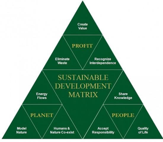economic growth and development topics